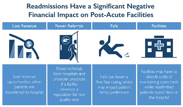 Readmissions Have a Significant Negative Financial Impact on Post-Acute Facilities